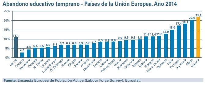 abandono educativo temprano por países UE